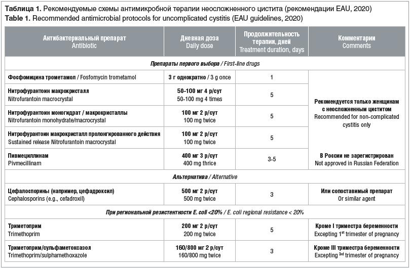 Таблица 1. Рекомендуемые схемы антимикробной терапии неосложненного цистита (рекомендации EAU, 2020) Table 1. Recommended antimicrobial protocols for uncomplicated cystitis (EAU guidelines, 2020)