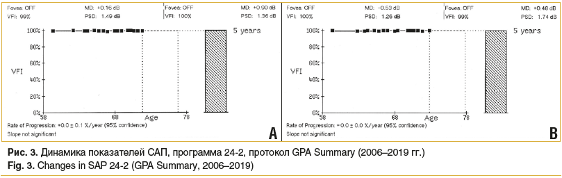 Рис. 3. Динамика показателей САП, программа 24-2, протокол GPA Summary (2006–2019 гг.) Fig. 3. Changes in SAP 24-2 (GPA Summary, 2006–2019)