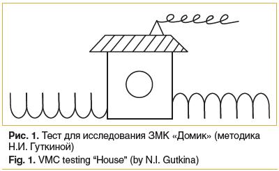 """Рис. 1. Тест для исследования ЗМК «Домик» (методика Н.И. Гуткиной) Fig. 1. VMC testing """"House"""" (by N.I. Gutkina)"""