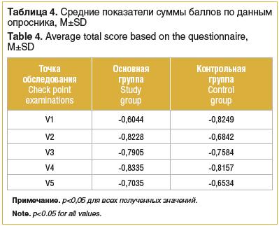 Таблица 4. Средние показатели суммы баллов по данным опросника, М±SD Table 4. Average total score based on the questionnaire, M±SD