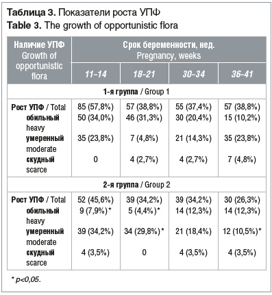 Таблица 3. Показатели роста УПФ Table 3. The growth of opportunistic flora