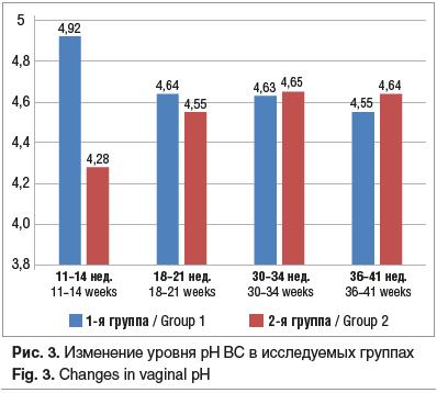 Рис. 3. Изменение уровня рН ВС в исследуемых группах Fig. 3. Changes in vaginal pH