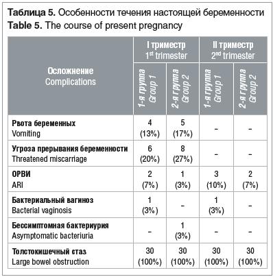 Таблица 5. Особенности течения настоящей беременности Table 5. The course of present pregnancy