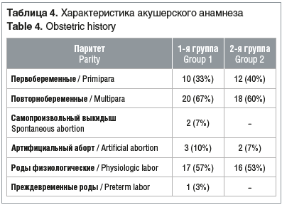Таблица 4. Характеристика акушерского анамнеза Table 4. Obstetric history