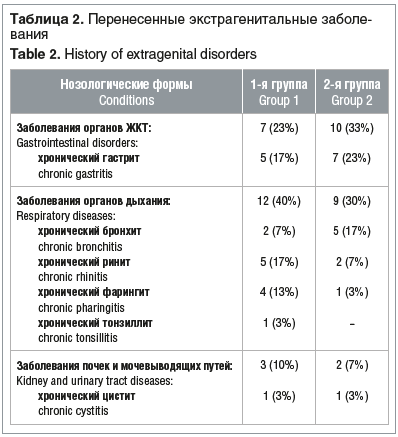 Таблица 2. Перенесенные экстрагенитальные заболевания Table 2. History of extragenital disorders