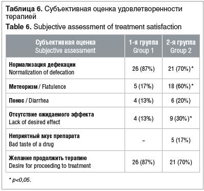 Таблица 6. Субъективная оценка удовлетворенности терапией Table 6. Subjective assessment of treatment satisfaction
