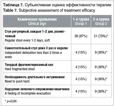 Таблица 7. Субъективная оценка эффективности терапии Table 7. Subjective assessment of treatment efficacy