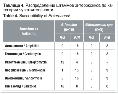 Таблица 4. Распределение штаммов энтерококков по ка- тегории чувствительности Table 4. Susceptibility of Enterococci