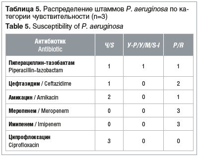 Таблица 5. Распределение штаммов P. aeruginosa по ка- тегории чувствительности (n=3) Table 5. Susceptibility of P. aeruginosa