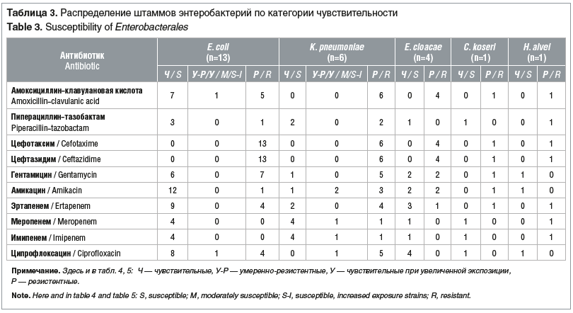 Таблица 3. Распределение штаммов энтеробактерий по категории чувствительности Table 3. Susceptibility of Enterobacterales