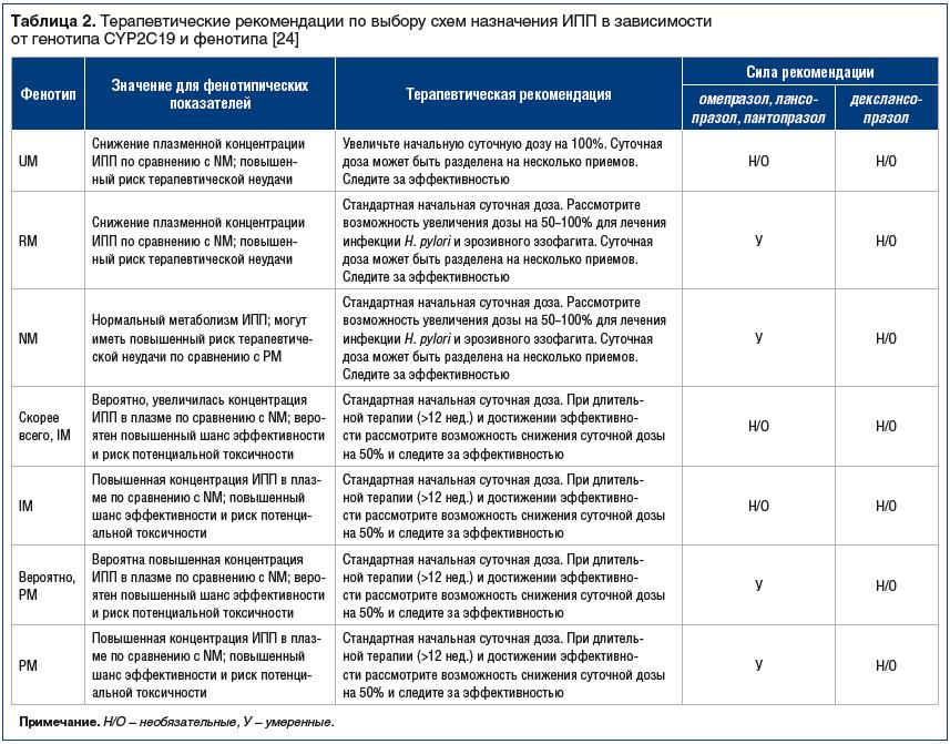 Таблица 2. Терапевтические рекомендации по выбору схем назначения ИПП в зависимости от генотипа CYP2C19 и фенотипа [24]
