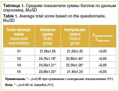 Таблица 1. Средние показатели суммы баллов по данным опросника, М±SD Table 1. Average total score based on the questionnaire, M±SD