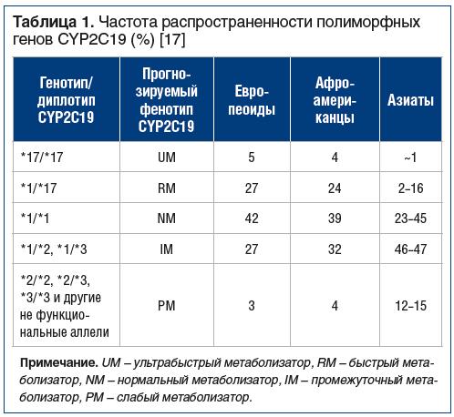 Таблица 1. Частота распространенности полиморфных генов CYP2C19 (%) [17]