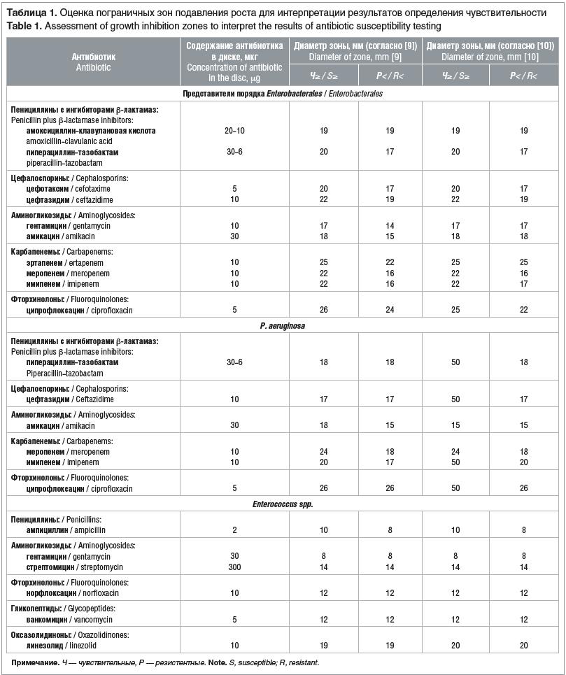 Таблица 1. Оценка пограничных зон подавления роста для интерпретации результатов определения чувствительности Table 1. Assessment of growth inhibition zones to interpret the results of antibiotic susceptibility testing