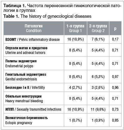 Таблица 1. Частота перенесенной гинекологической пато- логии в группах Table 1. The history of gynecological diseases