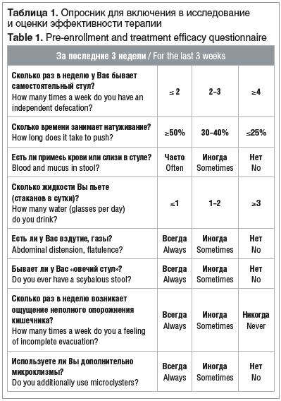 Таблица 1. Опросник для включения в исследование и оценки эффективности терапии Table 1. Pre-enrollment and treatment efficacy questionnaire