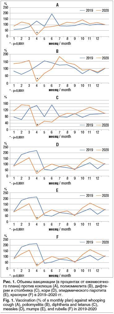 Рис. 1. Объемы вакцинации (в процентах от ежемесячно- го плана) против коклюша (A), полиомиелита (B), дифте- рии и столбняка (C), кори (D), эпидемического паротита (E), краснухи (F) в 2019–2020 гг. Fig. 1. Vaccination (% of a monthly plan) against whoopin