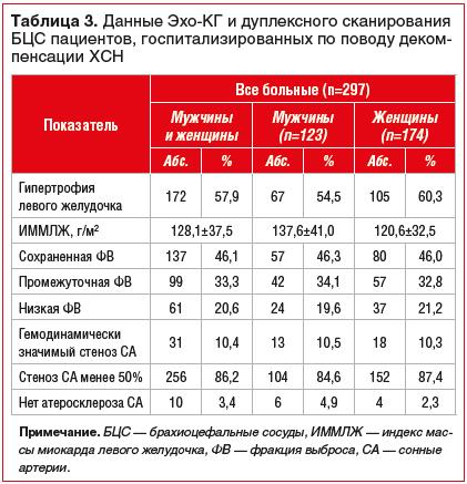 Таблица 3. Данные Эхо-КГ и дуплексного сканирования БЦС пациентов, госпитализированных по поводу декомпенсации ХСН