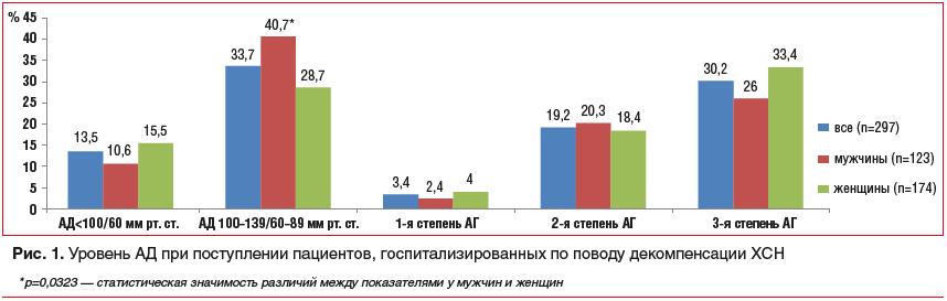 Рис. 1. Уровень АД при поступлении пациентов, госпитализированных по поводу декомпенсации ХСН