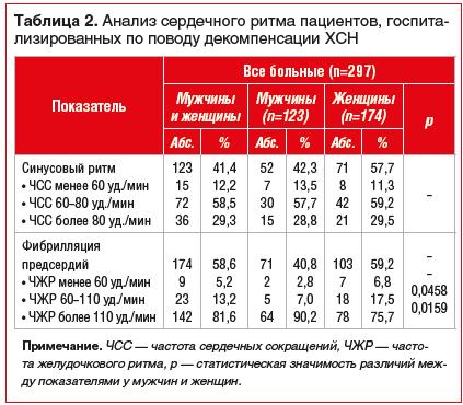 Таблица 2. Анализ сердечного ритма пациентов, госпитализированных по поводу декомпенсации ХСН