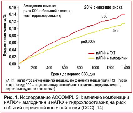 Рис. 1. Исследование ACCOMPLISH: влияние комбинации иАПФ*+ амлодипин и иАПФ + гидрохлоротиазид на риск событий первичной конечной точки (ССС) [14]