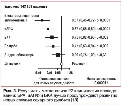 Рис. 3. Результаты метаанализа 22 клинических исследований: БРА, иАПФ и БКК лучше предупреждают развитие новых случаев сахарного диабета [18]