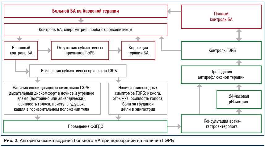Рис. 2. Алгоритм-схема ведения больного БА при подозрении на наличие ГЭРБ