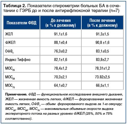Таблица 2. Показатели спирометрии больных БА в сочетании с ГЭРБ до и после антирефлюксной терапии (n=7)