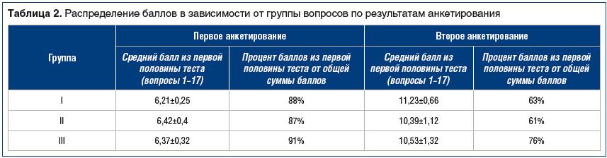 Таблица 2. Распределение баллов в зависимости от группы вопросов по результатам анкетирования