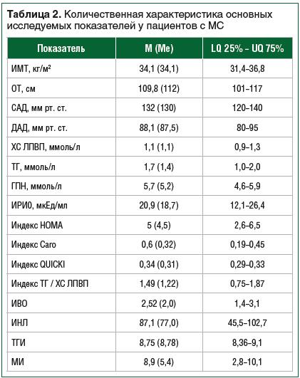 Таблица 2. Количественная характеристика основных исследуемых показателей у пациентов с МС