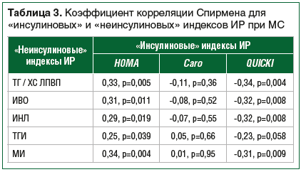 Таблица 3. Коэффициент корреляции Спирмена для «инсулиновых» и «неинсулиновых» индексов ИР при МС