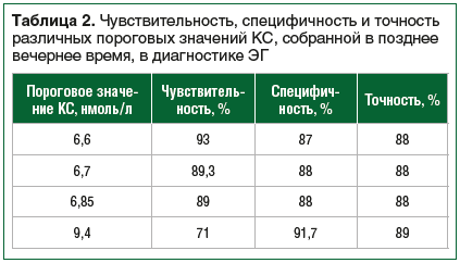 Таблица 2. Чувствительность, специфичность и точность различных пороговых значений КС, собранной в позднее вечернее время, в диагностике ЭГ