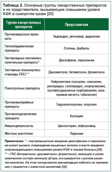 Таблица 2. Основные группы лекарственных препаратов и их представители, вызывающие повышение уровня КФК в сыворотке крови [20]