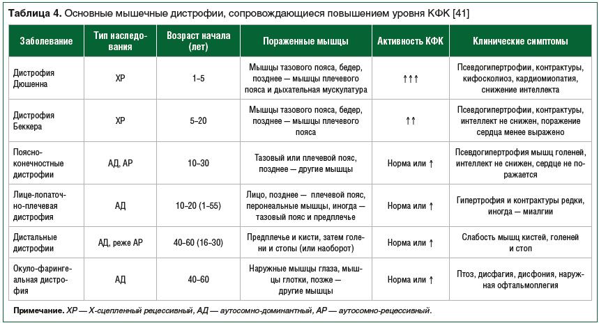 Таблица 4. Основные мышечные дистрофии, сопровождающиеся повышением уровня КФК [41]