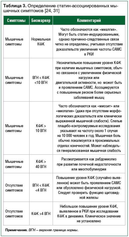 Таблица 3. Определение статин-ассоциированных мышечных симптомов [24, 31]