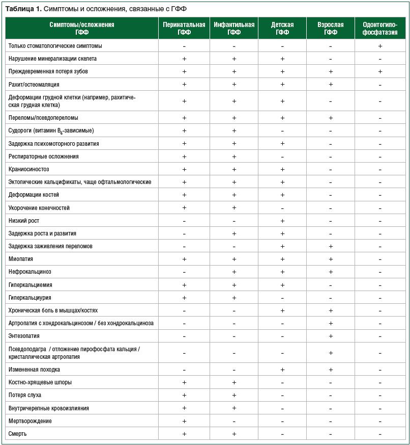 Таблица 1. Симптомы и осложнения, связанные с ГФФ