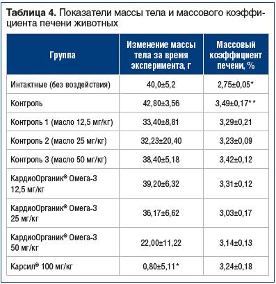 Таблица 4. Показатели массы тела и массового коэффициента печени животных