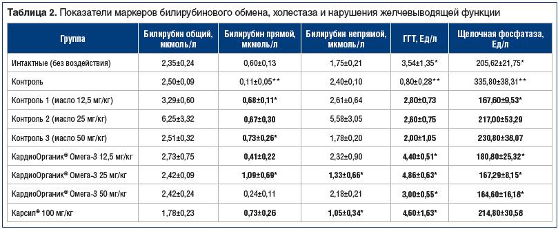 Таблица 2. Показатели маркеров билирубинового обмена, холестаза и нарушения желчевыводящей функции