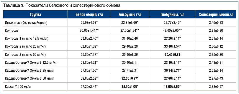 Таблица 3. Показатели белкового и холестеринового обмена