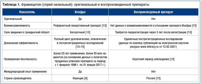 Таблица 1. Фрамицетин (спрей назальный): оригинальный и воспроизведенный препараты