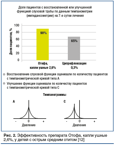 Рис. 2. Эффективность препарата Отофа, капли ушные 2,6%, у детей с острым средним отитом [12]