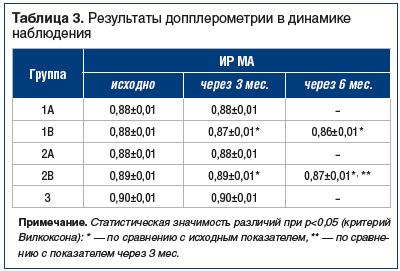 Таблица 3. Результаты допплерометрии в динамике наблюдения