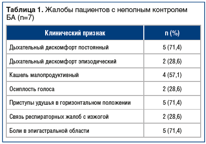 Таблица 1. Жалобы пациентов с неполным контролем БА (n=7)
