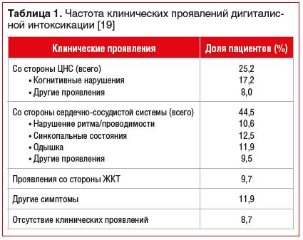 Таблица 1. Частота клинических проявлений дигиталисной интоксикации [19]