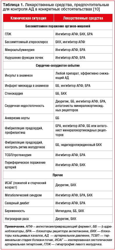 Таблица 1. Лекарственные средства, предпочтительные для контроля АД в конкретных обстоятельствах [10]