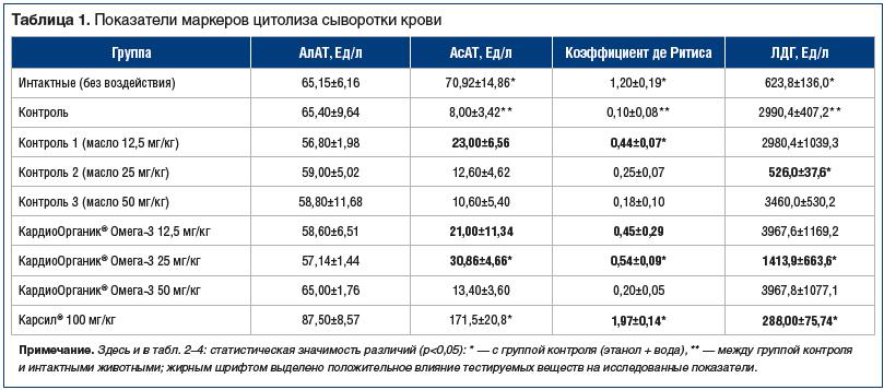 Таблица 1. Показатели маркеров цитолиза сыворотки крови