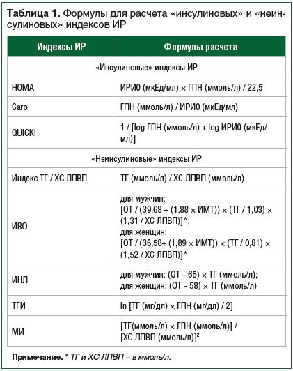 Таблица 1. Формулы для расчета «инсулиновых» и «неинсулиновых» индексов ИР