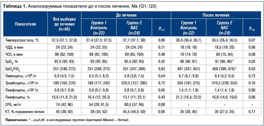 Таблица 1. Анализируемые показатели до и после лечения, Me (Q1; Q3)