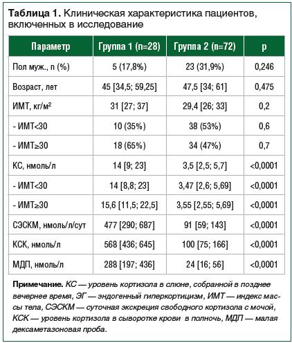 Таблица 1. Клиническая характеристика пациентов, включенных в исследование
