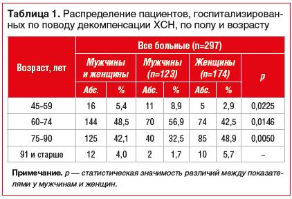 Таблица 1. Распределение пациентов, госпитализированных по поводу декомпенсации ХСН, по полу и возрасту
